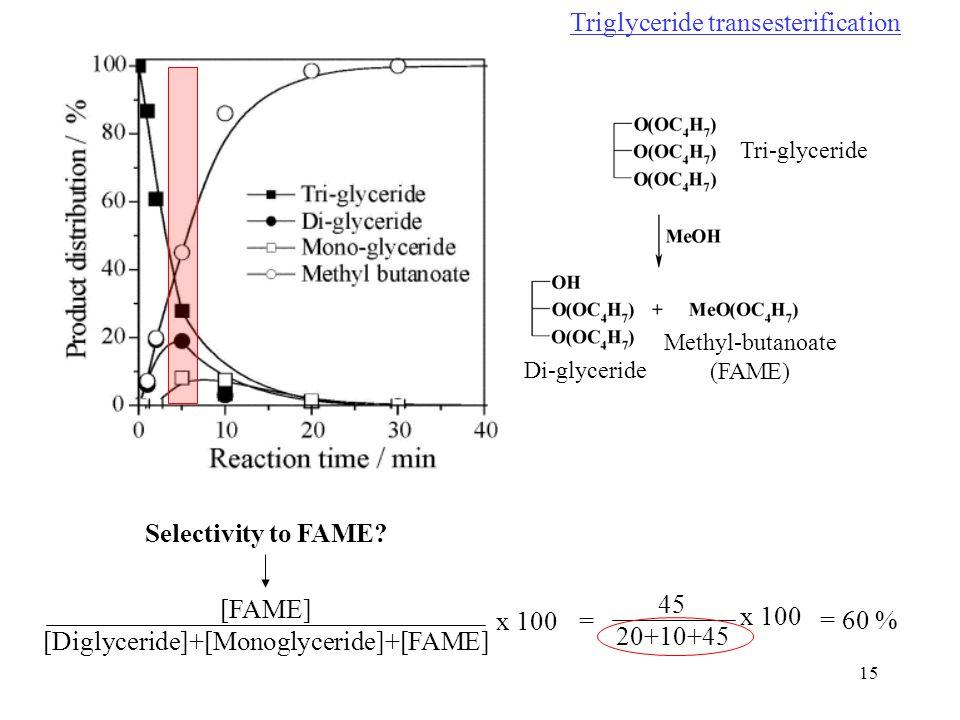 [Diglyceride]+[Monoglyceride]+[FAME]